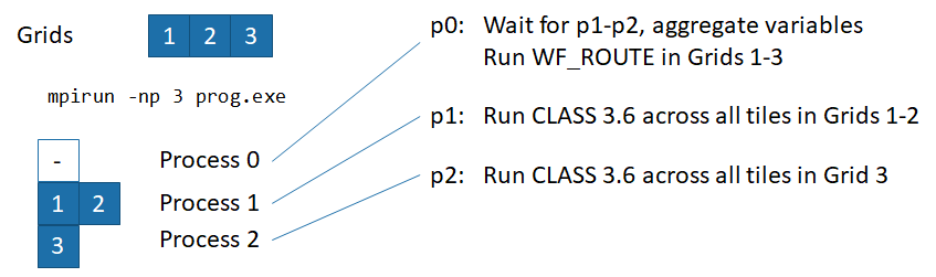 How to run MPI-capable MESH using multiple cores or